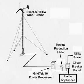Electrical Wiring Diagrams Solar Panels furthermore House Foundation Types further Grundfos11SQF 2SubmersibleSolarSQFlexPump additionally Staircase Design Construction furthermore Wiring Diagrams For Greenhouse. on wiring diagram solar panels